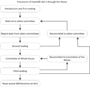 Food Act 2014 - Image: Procession of Food Bill 160 2 through the House
