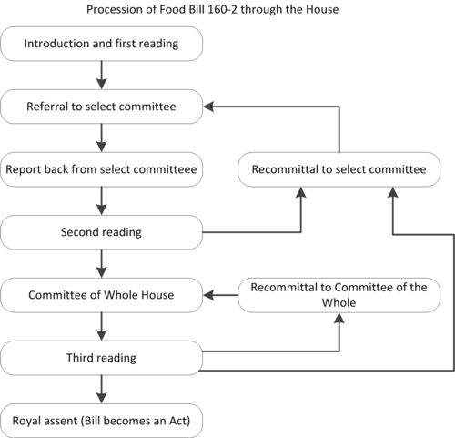 Food Act 2014 Wikipedia