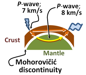 Mohorovičić discontinuity - Image: Refraction of P wave