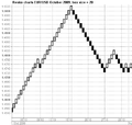 Renko charts EURUSD October 2009.png