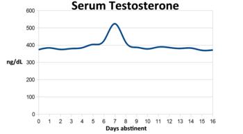 serum to improve masturbation prefer