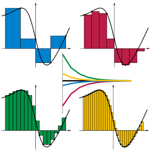 Integral - Image: Riemann sum convergence