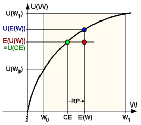measures of risk aversion Local risk aversion (cont) why not just use u0(x)two reasons: 1) no equivalence withother reasonable measures 2) the ap measure is invariant to a¢ne transforma.