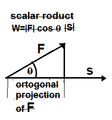 Scalar product of two vectors.png