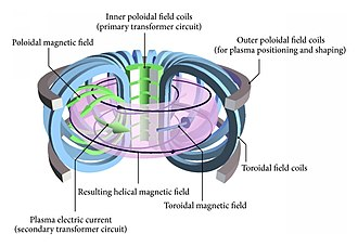 Tokamak - Magnetic fields in a tokamak