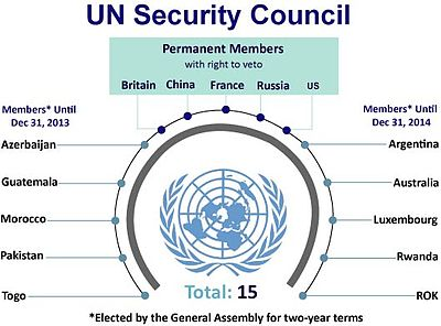 United Nations Permanent and Non-Permanent Members.