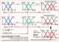 Signalflussdiagramm Fuzzy-Controller.png