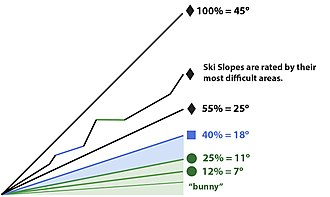 Piste - Ski trails are measured by percent slope, not degree angle.