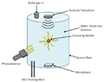 Sonoluminescence Setup.png