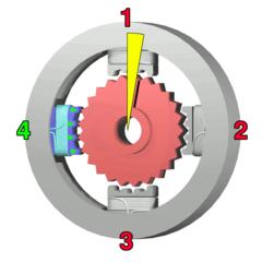 L'elettromagnete a sinistra (4) viene eccitato, si ha un'altra rotazione di 3.6°. Quando l'elettromagnete in alto (1) sarà di nuovo eccitato, i denti del rocchetto dovranno ruotare nella posizione successiva, poiché vi sono 25 denti, occorrono 100 passi per realizzare una rotazione completa.