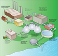 Steps in a typical wastewater treatment process.png