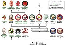Structure of Masonic appendant bodies in England and Wales.jpg
