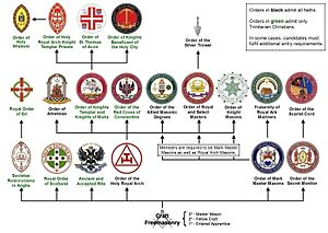 Scottish Rite - The position of the Ancient and Accepted Rite among the Masonic appendant bodies in England and Wales