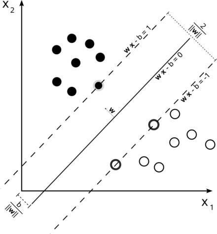 A support vector machine is a supervised learning model that divides the data into regions separated by a linear boundary. Here, the linear boundary divides the black circles from the white. Svm max sep hyperplane with margin.png