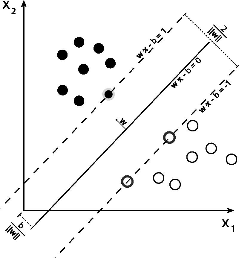 Svm max sep hyperplane with margin