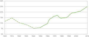Immigration to Switzerland - Permanent foreign residents as a percentage of the total population, 1900-2011