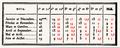 Table d'ombre double d'un pseudo-Bède.png