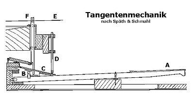 schwingen wikipedia Bremerhaven