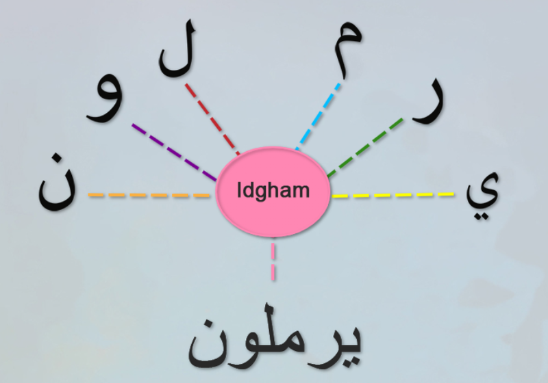 File:The Idgham applies on these six letters.png