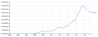 Flat adverb - Use of the word 'thusly' grows over time.
