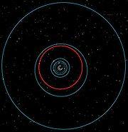 L'orbite de Titan (en rouge) parmi les autres lunes internes principales de Saturne.