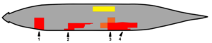 Japanese aircraft carrier Shinano - Diagram showing locations of torpedo hits and ensuing flooding: Red shows compartments immediately flooded, orange slowly flooded, and yellow deliberate flooding to offset the ship's list