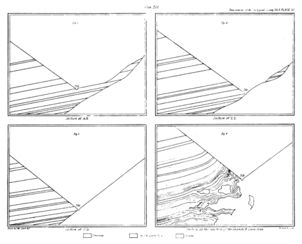 Transactions of the Geological Society, 1st series, vol. 3 figure page 0511.png