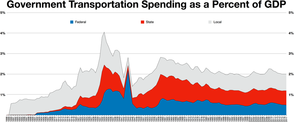 Federal, State, and Local spending on transportation as a percent of GDP