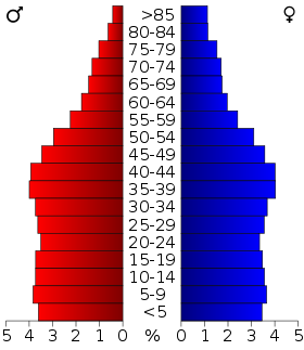 USA Illinois age pyramid.svg
