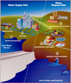 Urban Water Cycle - EPA 2004.png