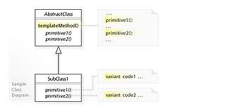 Template method pattern - Image: W3s Design Template Method Design Pattern UML