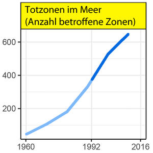 World-Scientists'-Warning,-Totzonen.png