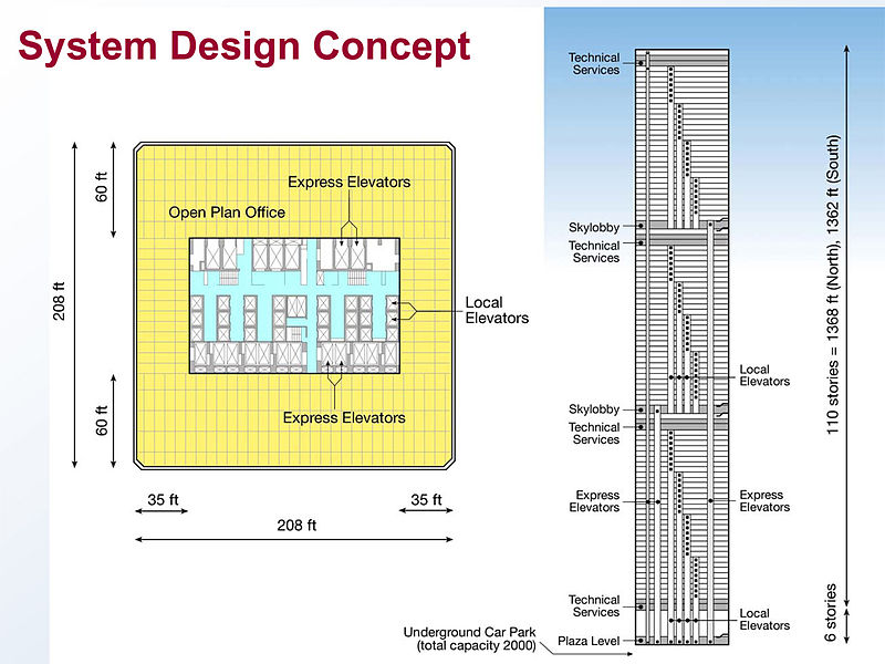 800px-World_Trade_Center_Building_Design_with_Floor_and_Elevator_Arrangment.jpg