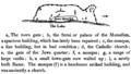1822 Burckhardt sketch of Tiberias.png