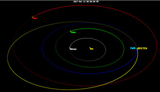2012 TC4 - Image: 2012 TC4 orbit