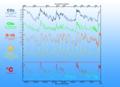420.000 Jahre Klimadaten im Vergleich zu Milanković-Zyklen.png
