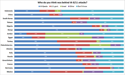 911worldopinionpoll Sep2008.png