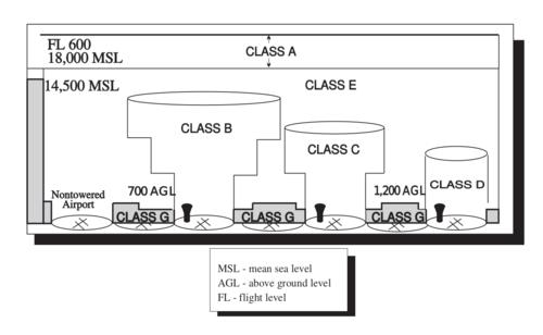 Airspace Class Wikipedia