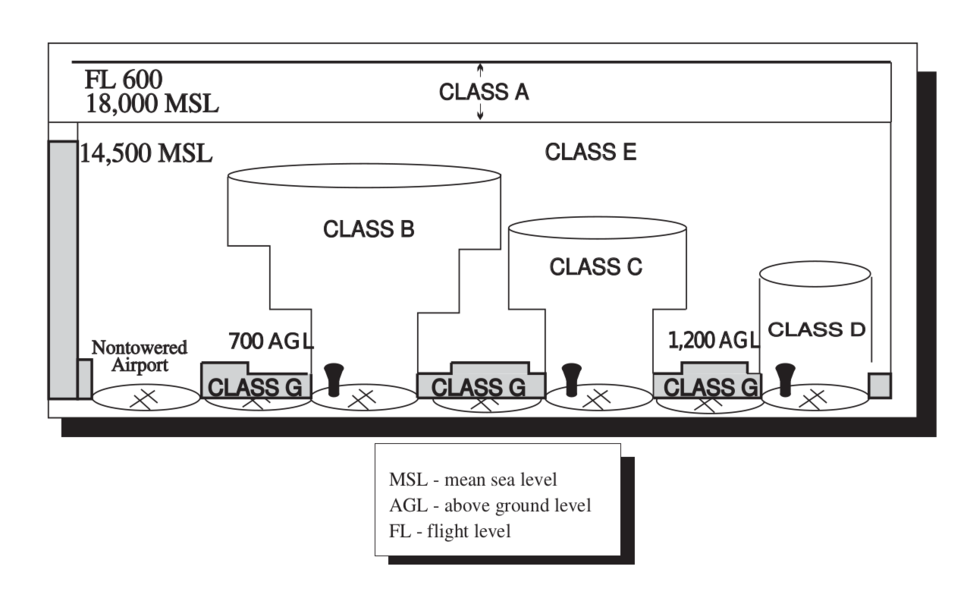 Airspace classes (United States)