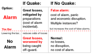 Earthquake prediction - The Dilemma: To Alarm? or Not to Alarm?