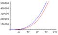 Algorithms-Asymptotic-ExamplePlot3 (1).png