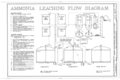Ammonia Leaching Flow Diagram - Kennecott Copper Corporation, On Copper River and Northwestern Railroad, Kennicott, Valdez-Cordova Census Area, AK HAER AK,20-MCAR,1- (sheet 10 of 15).png