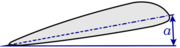 Fig. 2: Aerodynamic Angle of Incidence
