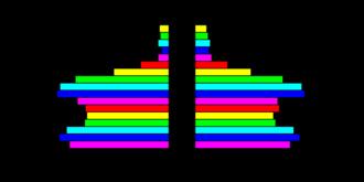 Demographics of Antigua and Barbuda - Population pyramid