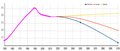 Armenia population growth forecast scenarios.png
