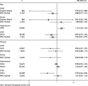 Catechin - Image: Association between flavan 3 ol intake and incidence of CVD in observational epidemiological studies