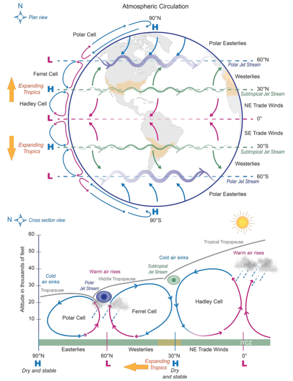 file atmospheric circulation effect of an expanding tropics Map of Earth's Atmosphere file atmospheric circulation effect of an expanding tropics