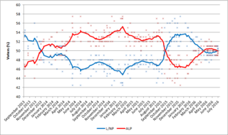 National opinion polling for the 2016 Australian federal election - Two-party-preferred vote.