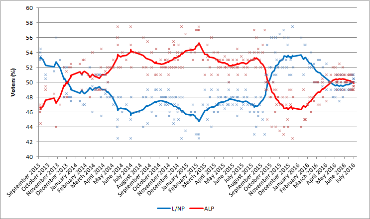 Australian election polling - two party preferred