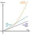 Big.Data.Assessment.Efficiency.png